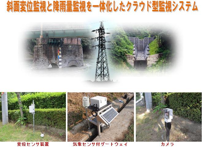 大雨予防巡視支援システム(LST-2000)