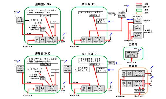 遠隔監視システム導入(国内電力会社様)